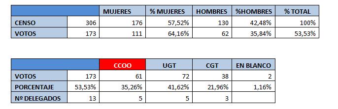 resultados_elecciones